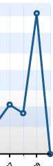 estatisticas vidareal.wordpress 29/04/2008