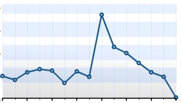 grafico com normalidade, pico e queda até zero