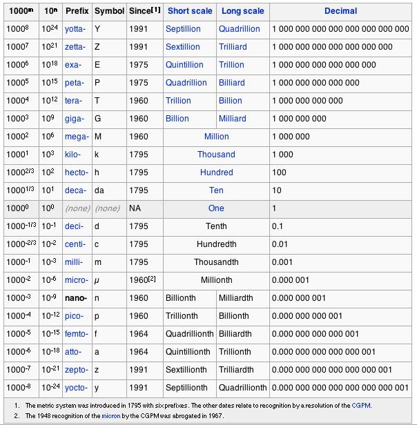 en.wikipedia.org-wiki-Nano-